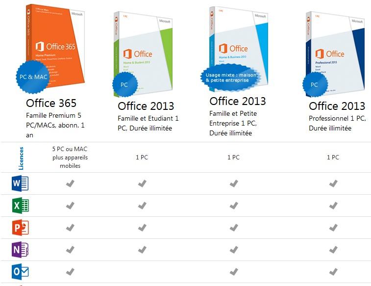 Comment acqu rir acheter une licence microsoft office 2013 - Installer office famille et etudiant 2013 ...